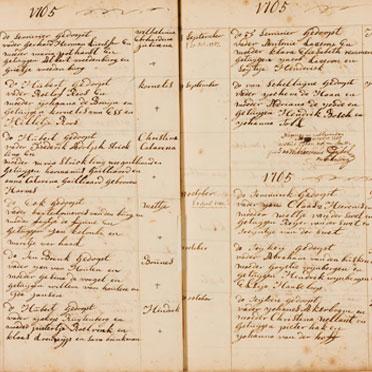 Oudhollandse archieven op locatie
